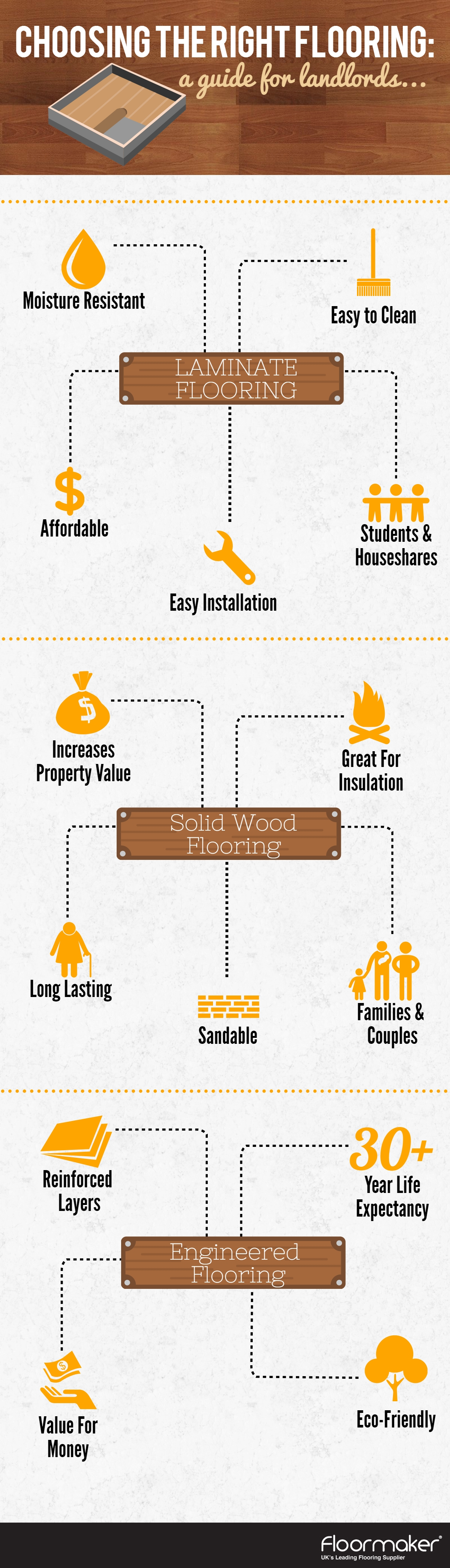 Infographic Floormaker