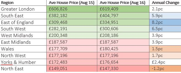 Rightmove 0816 House Prices