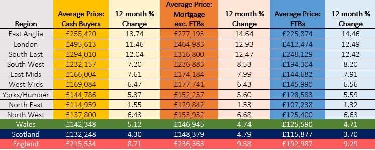 CW 12month price changes table