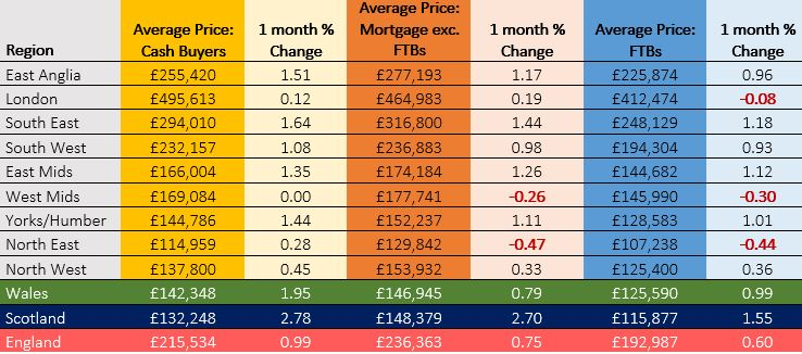 CW one-month price changes table