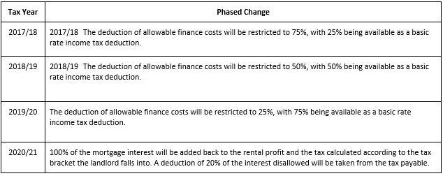 LPC tax changes