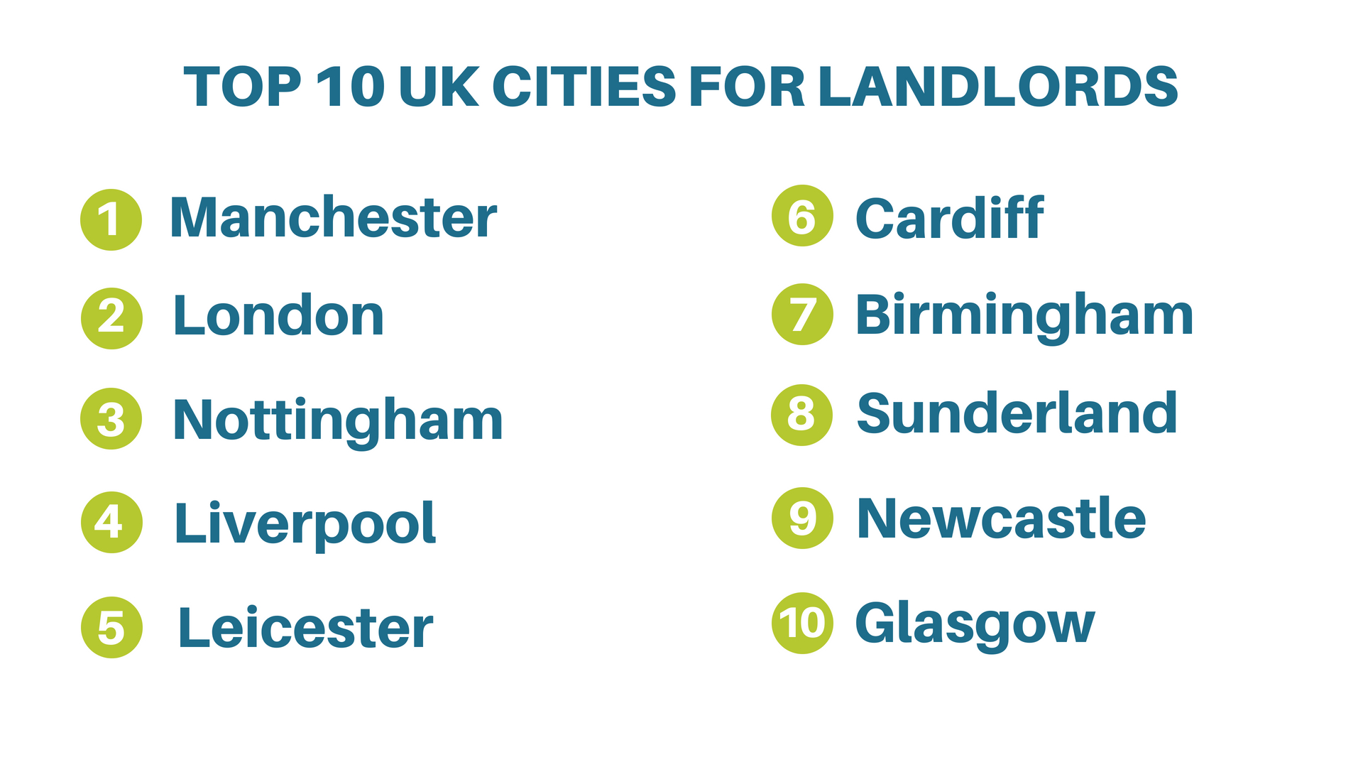 uk cities for landlords
