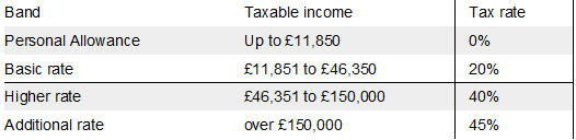 Landlord Tax chart