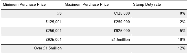 stamp duty fees